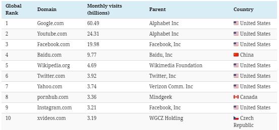 Топ 10 популярных сайтов в россии как сделать ссылку на группу на сайте