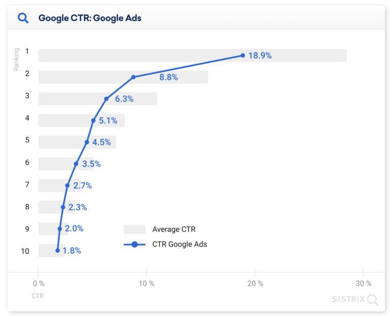 Якщо у верхній частині пошукової видачі є реклама, середній CTR знижується у всіх позицій на першій сторінці видачі