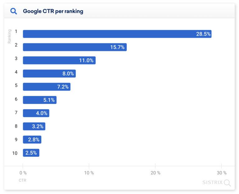 Скільки кліків отримують результати пошуку Google
