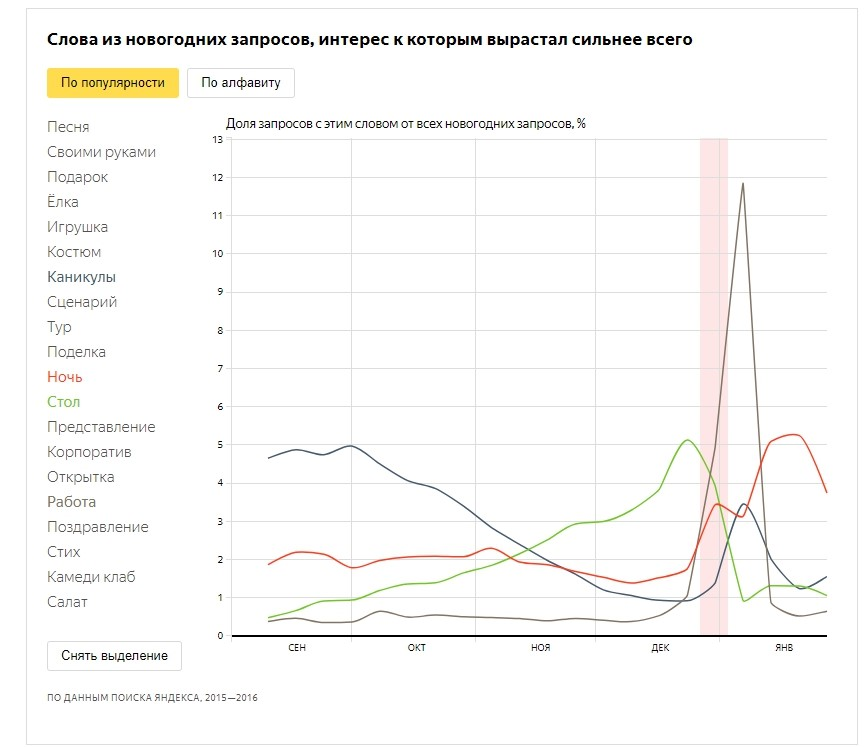 Запросы, которые становятся популярнее к Новому Году_Яндекс.jpg