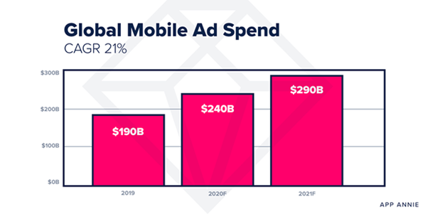 global_mobile_ad_spend