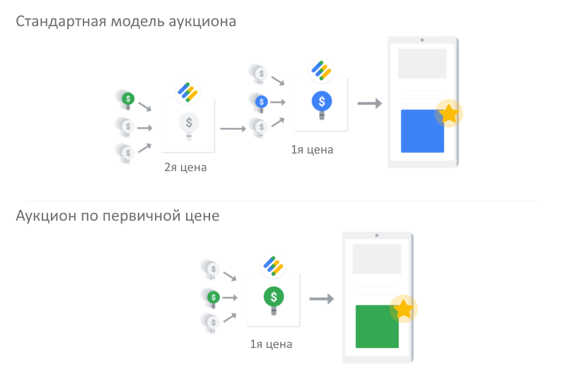 Google Ad Manager, КМС