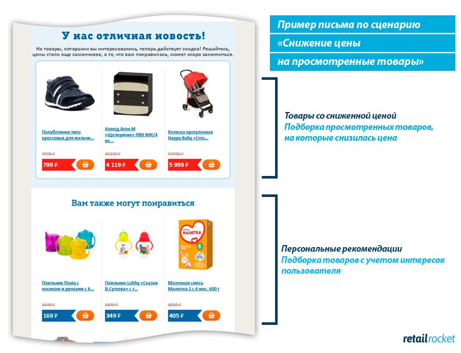 Техника 7. Сообщите о появлении скидки на брошенные покупки.png
