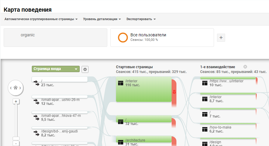 Статистика по страницам входа в Google Analytics