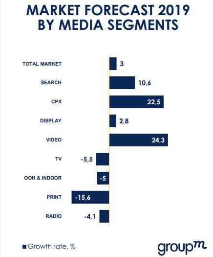 Исследование рынка интернет рекламы 2019 ярославль создание сайта