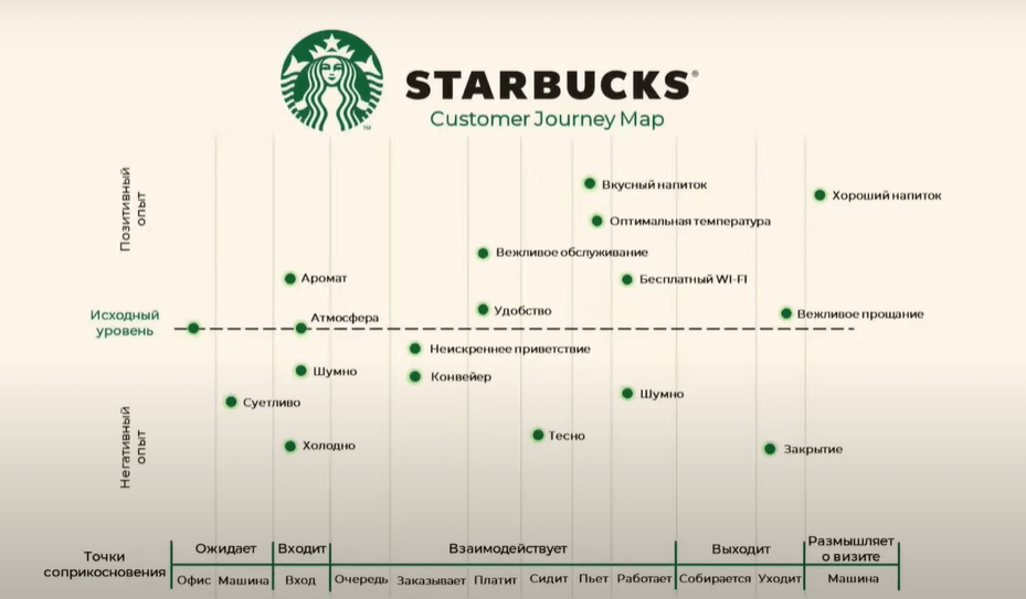 Customer Journey Map для Starbucks