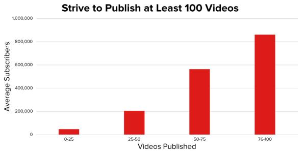 9 міфів про просування на YouTube