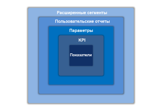 metrics_kpis_dimensions_custom_reports_advanced_segmentation.png