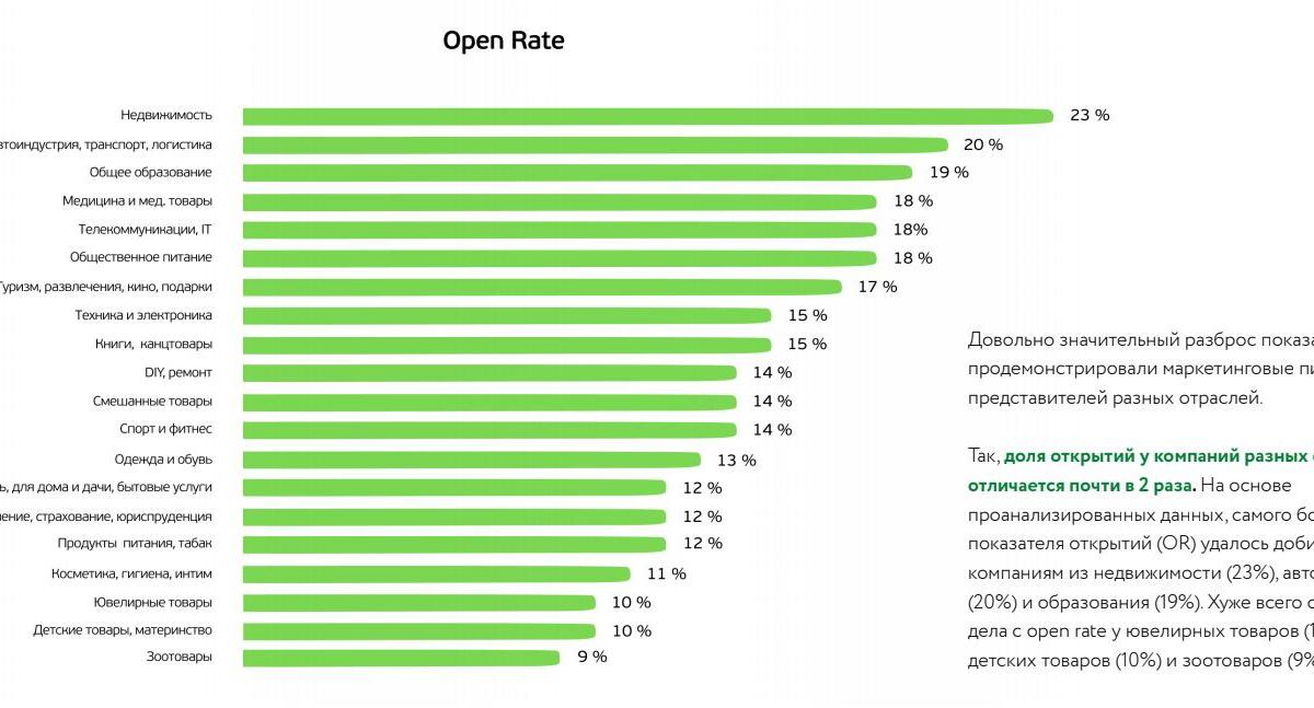 Open Rate писем по отраслям