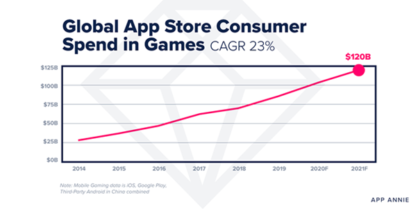 global_app_store_consumer_spend_in_games