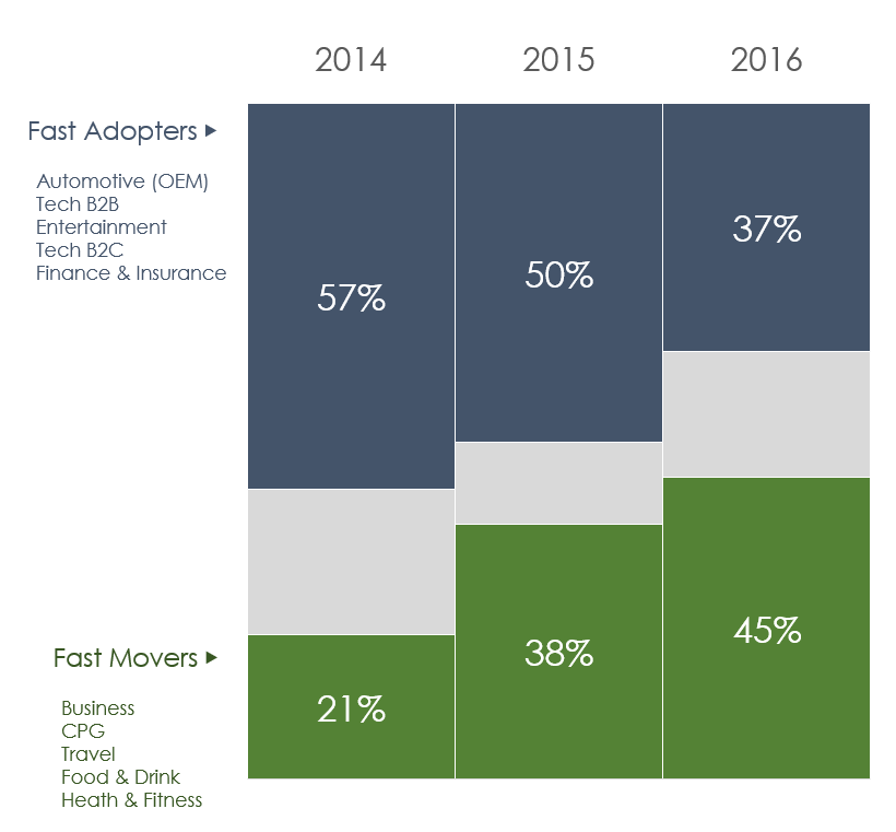 1_yoy_aggr-share-of_fastadopters_fastmovers.png